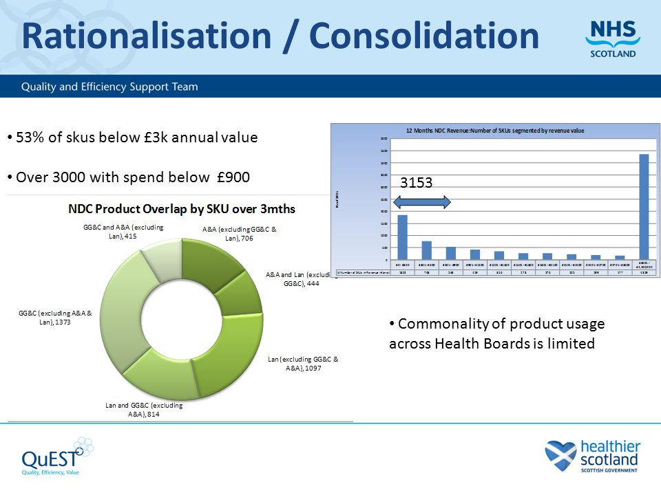 Rationalisation / Consolidation 3153 53% of skus below £3k annual value Over 3000 with spend below £900 Commonality of product usage across Health Boards is limited