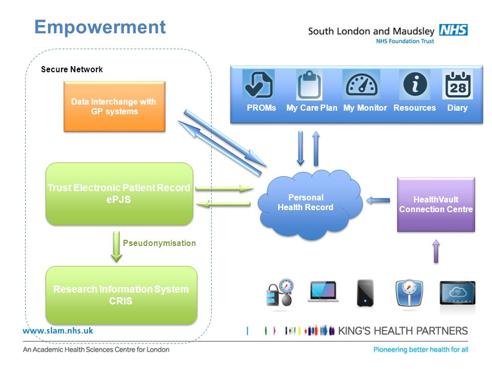 Empowerment Trust Electronic Patient Record ePJS Trust Electronic Patient Record ePJS Data Interchange with GP systems Data Interchange with GP system