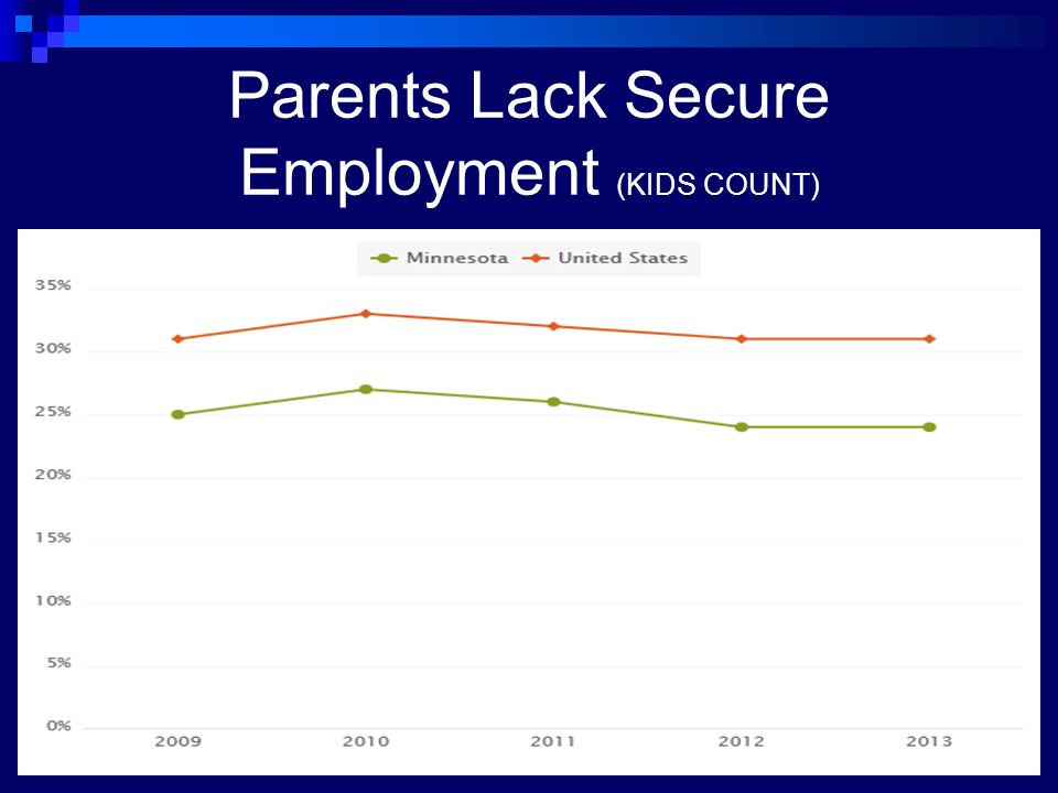 Parents Lack Secure Employment (KIDS COUNT)