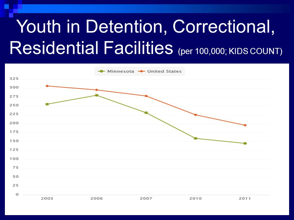 Youth in Detention, Correctional, Residential Facilities (per 100,000; KIDS COUNT)