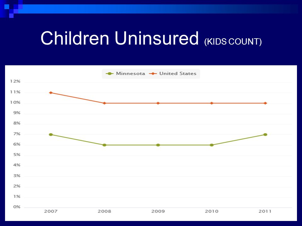 Children Uninsured (KIDS COUNT)