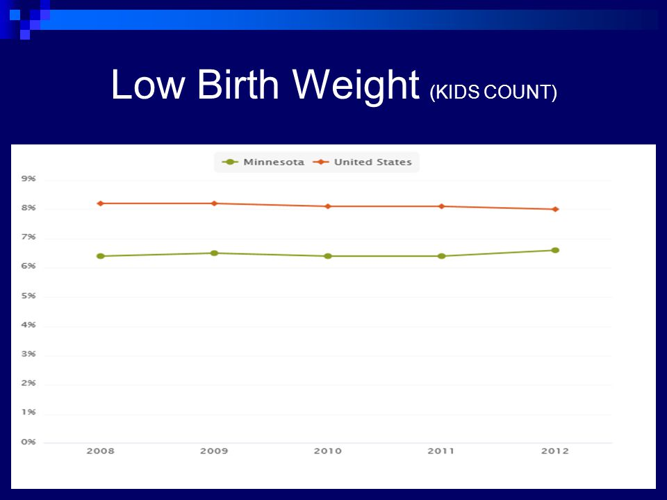 Low Birth Weight (KIDS COUNT)