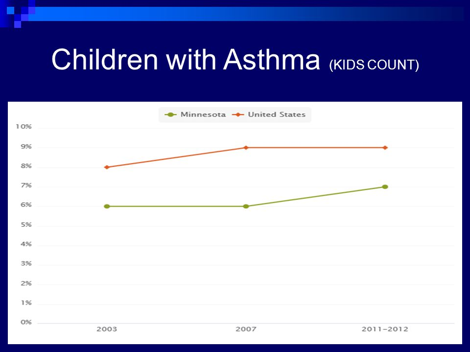 Children with Asthma (KIDS COUNT)