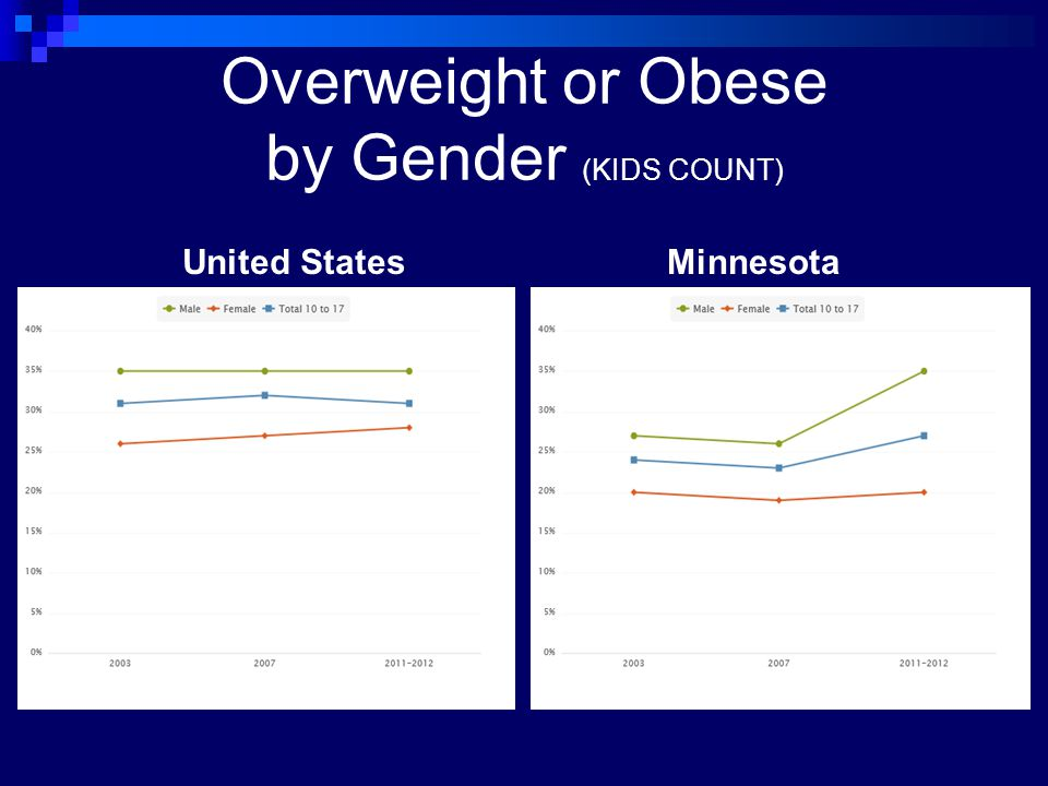 Overweight or Obese by Gender (KIDS COUNT) United StatesMinnesota