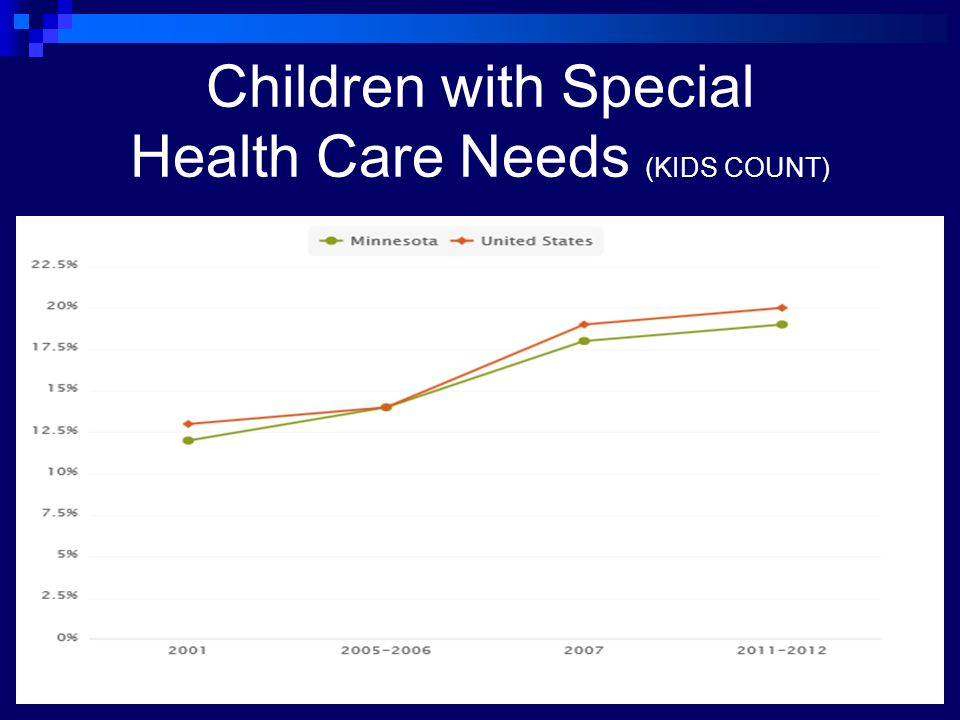 Children with Special Health Care Needs (KIDS COUNT)