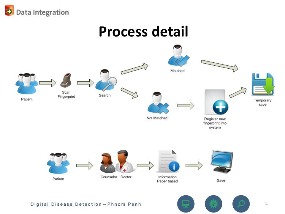 Process detail