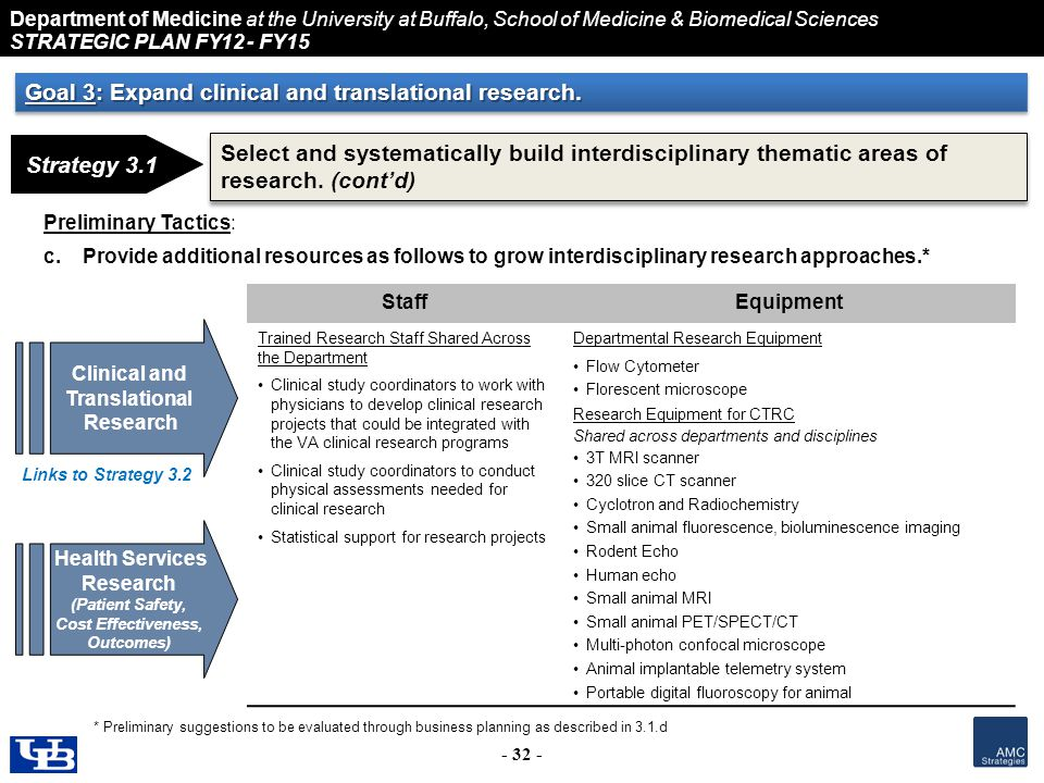 Department of Medicine at the University at Buffalo, School of Medicine & Biomedical Sciences STRATEGIC PLAN FY12 - FY15 - 32 - Preliminary Tactics: c.Provide additional resources as follows to grow interdisciplinary research approaches.* StaffEquipment Trained Research Staff Shared Across the Department Clinical study coordinators to work with physicians to develop clinical research projects that could be integrated with the VA clinical research programs Clinical study coordinators to conduct physical assessments needed for clinical research Statistical support for research projects Departmental Research Equipment Flow Cytometer Florescent microscope Research Equipment for CTRC Shared across departments and disciplines 3T MRI scanner 320 slice CT scanner Cyclotron and Radiochemistry Small animal fluorescence, bioluminescence imaging Rodent Echo Human echo Small animal MRI Small animal PET/SPECT/CT Multi-photon confocal microscope Animal implantable telemetry system Portable digital fluoroscopy for animal Strategy 3.1 Select and systematically build interdisciplinary thematic areas of research.