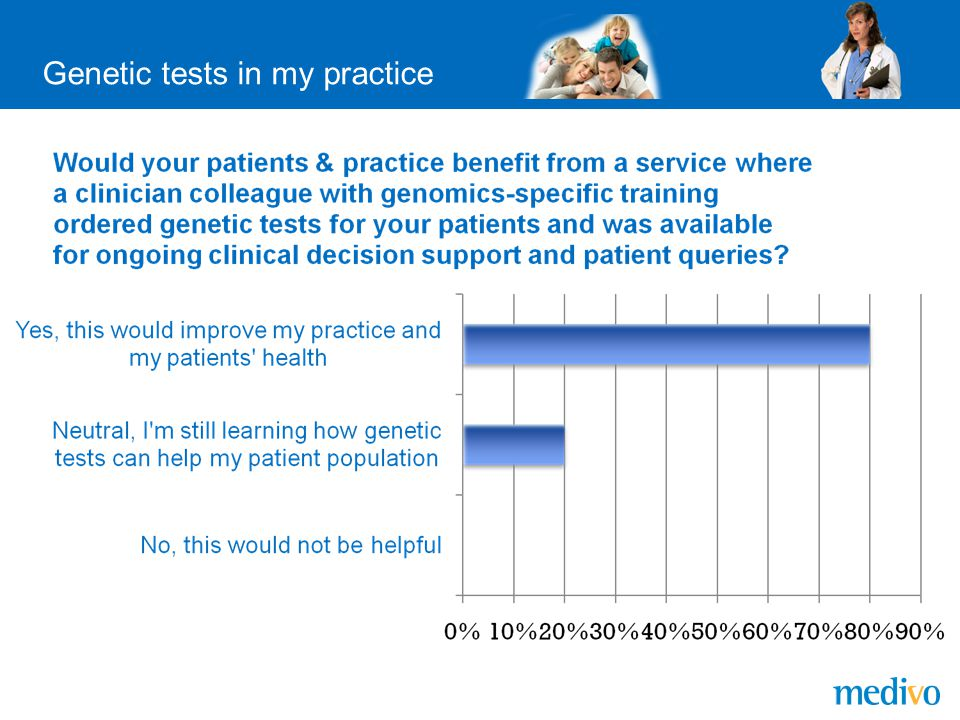 Genetic tests in my practice