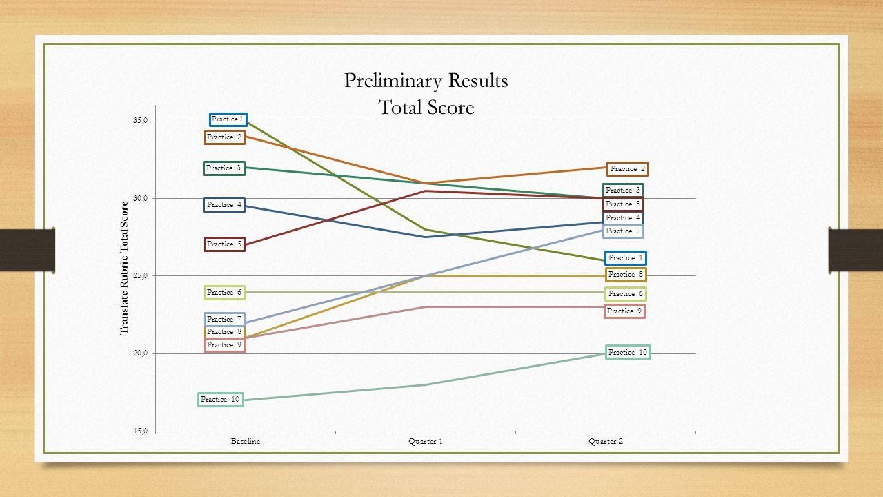 Preliminary Results Total Score