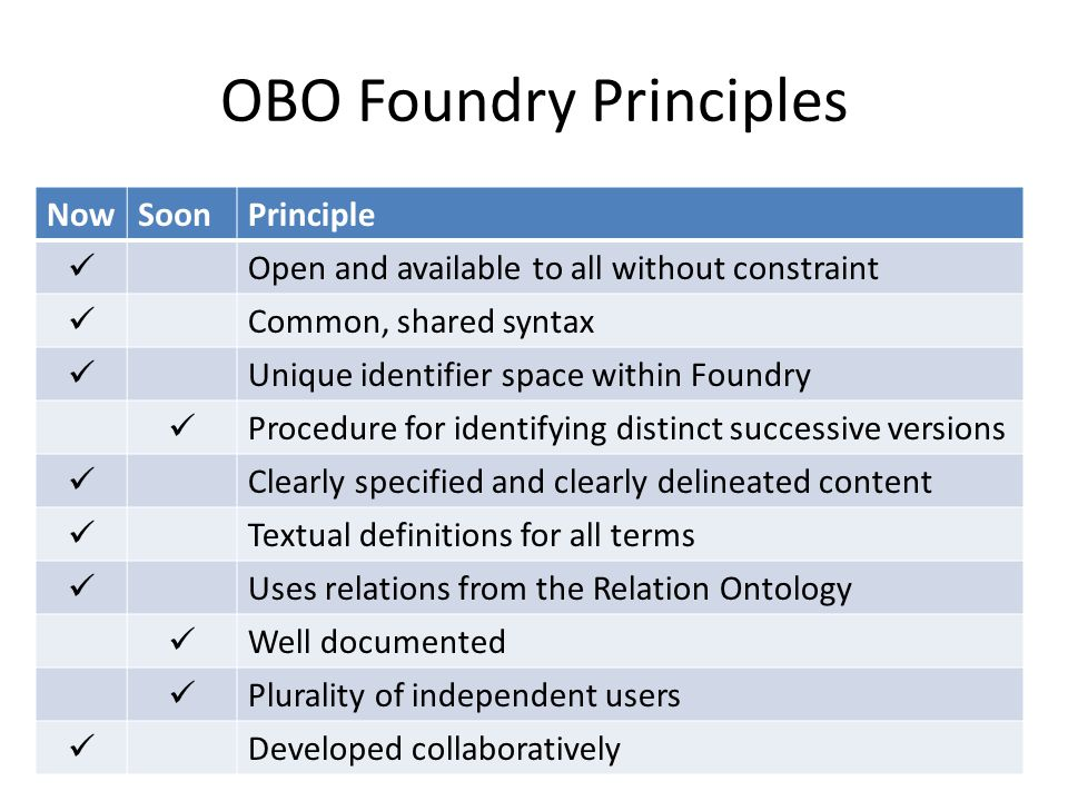 OBO Foundry Principles NowSoonPrinciple Open and available to all without constraint Common, shared syntax Unique identifier space within Foundry Procedure for identifying distinct successive versions Clearly specified and clearly delineated content Textual definitions for all terms Uses relations from the Relation Ontology Well documented Plurality of independent users Developed collaboratively