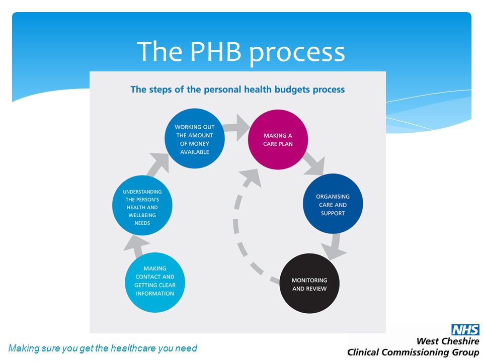 Making sure you get the healthcare you need The PHB process