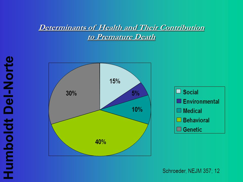 Humboldt Del-Norte Determinants of Health and Their Contribution to Premature Death Schroeder, NEJM 357; 12 15% 5% 10% 40% 30% Social Environmental Medical Behavioral Genetic