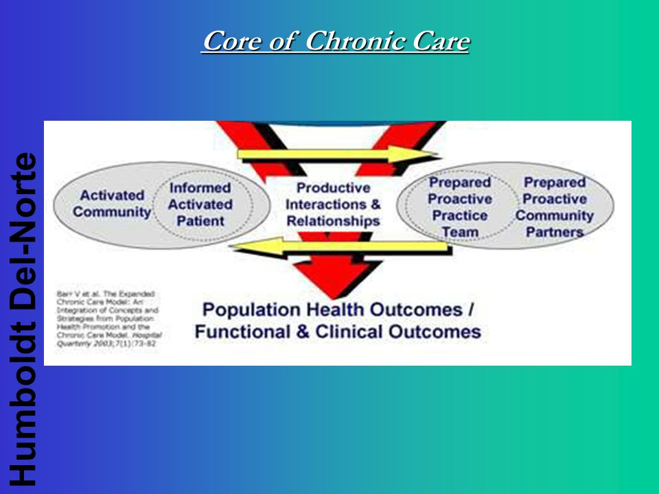 Humboldt Del-Norte Core of Chronic Care