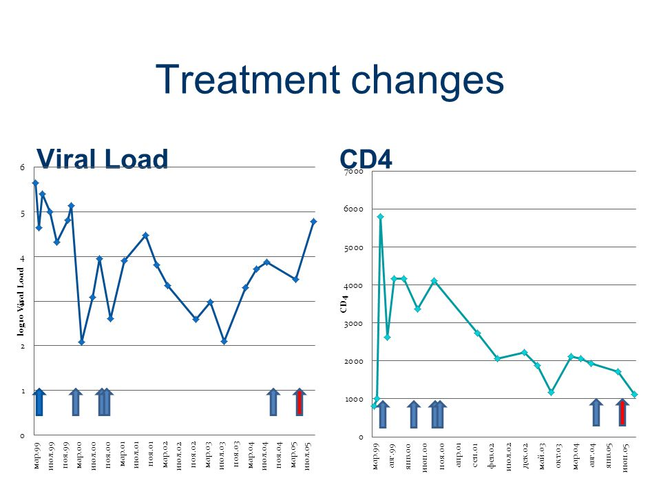 Treatment changes Viral Load CD4