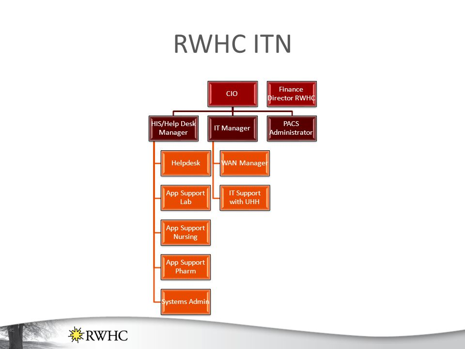 RWHC ITN CIO HIS/Help Desk Manager Helpdesk App Support Lab App Support Nursing App Support Pharm Systems Admin IT Manager WAN Manager IT Support with UHH PACS Administrator Finance Director RWHC