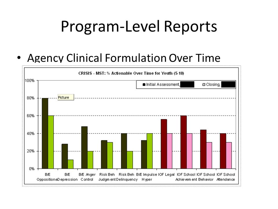 Program-Level Reports Agency Clinical Formulation Over Time