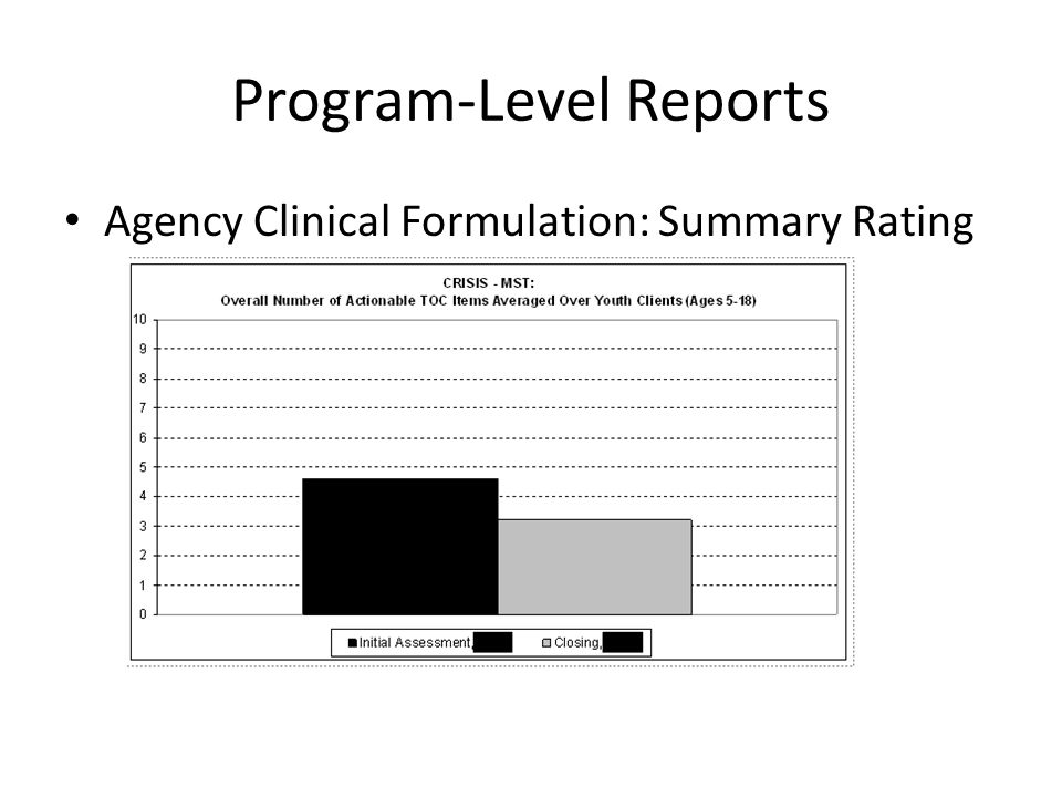 Program-Level Reports Agency Clinical Formulation: Summary Rating