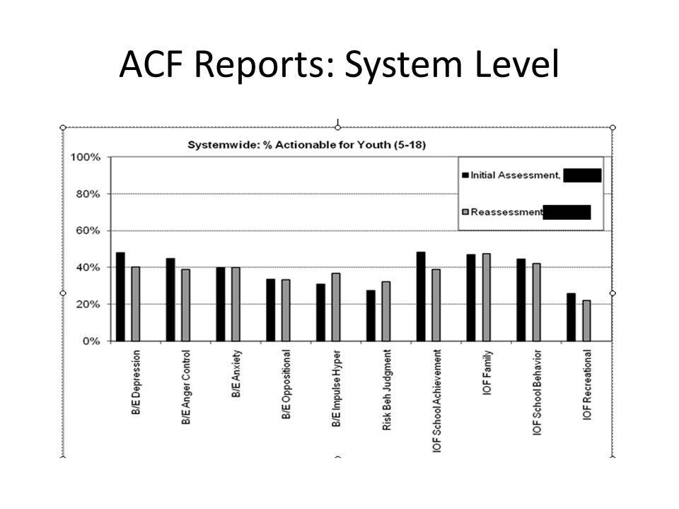 ACF Reports: System Level