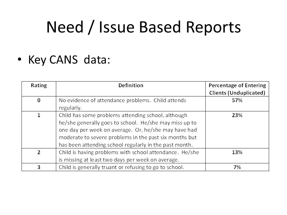 Need / Issue Based Reports Key CANS data: