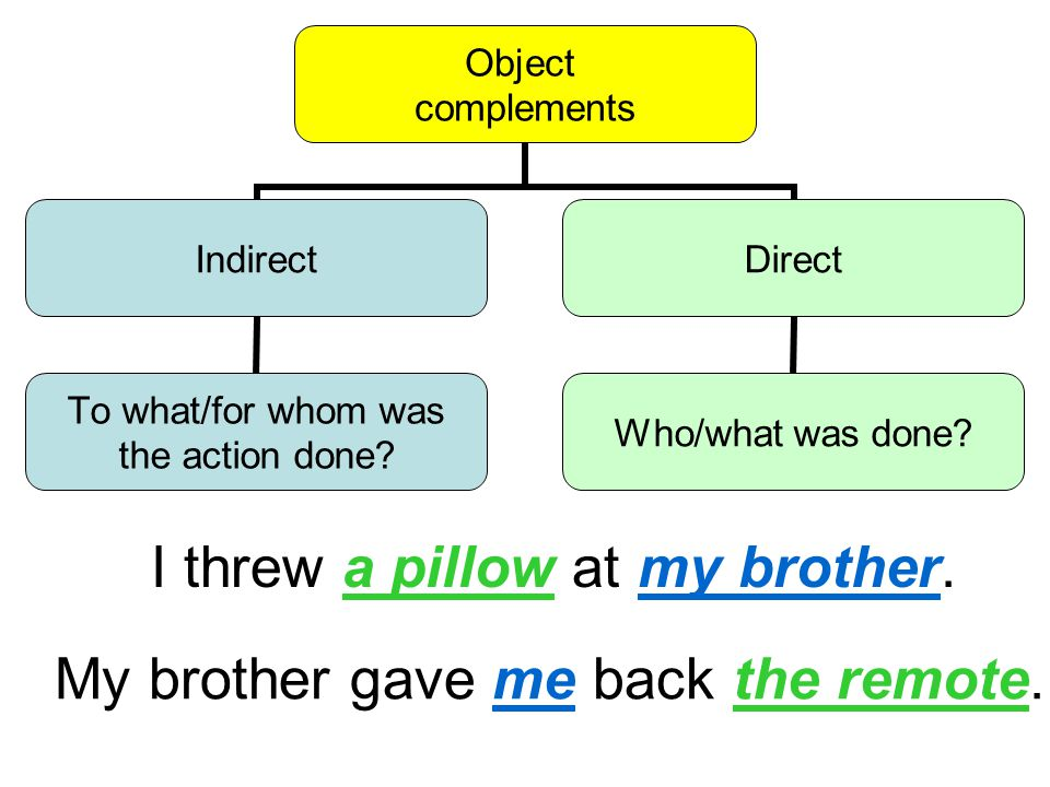 Object complements Indirect To what/for whom was the action done.