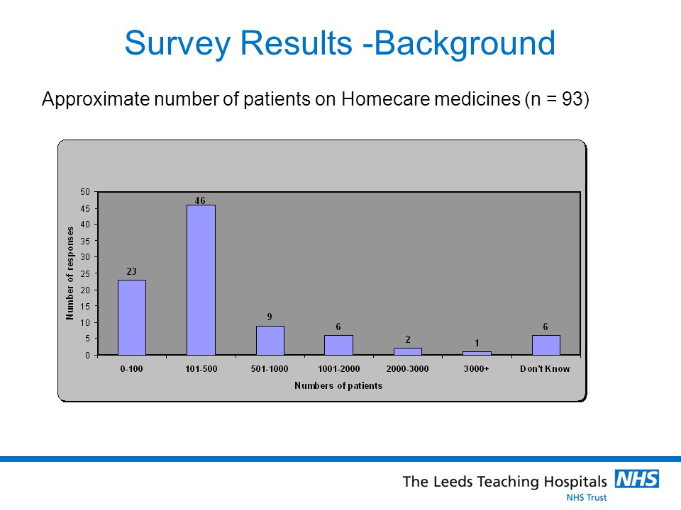 Survey Results -Background Top 10 Homecare therapy areas (n = 78)