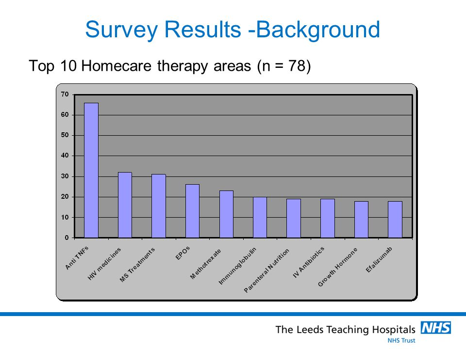 Survey Results – Patient consent Is the consent informed? (n = 71)