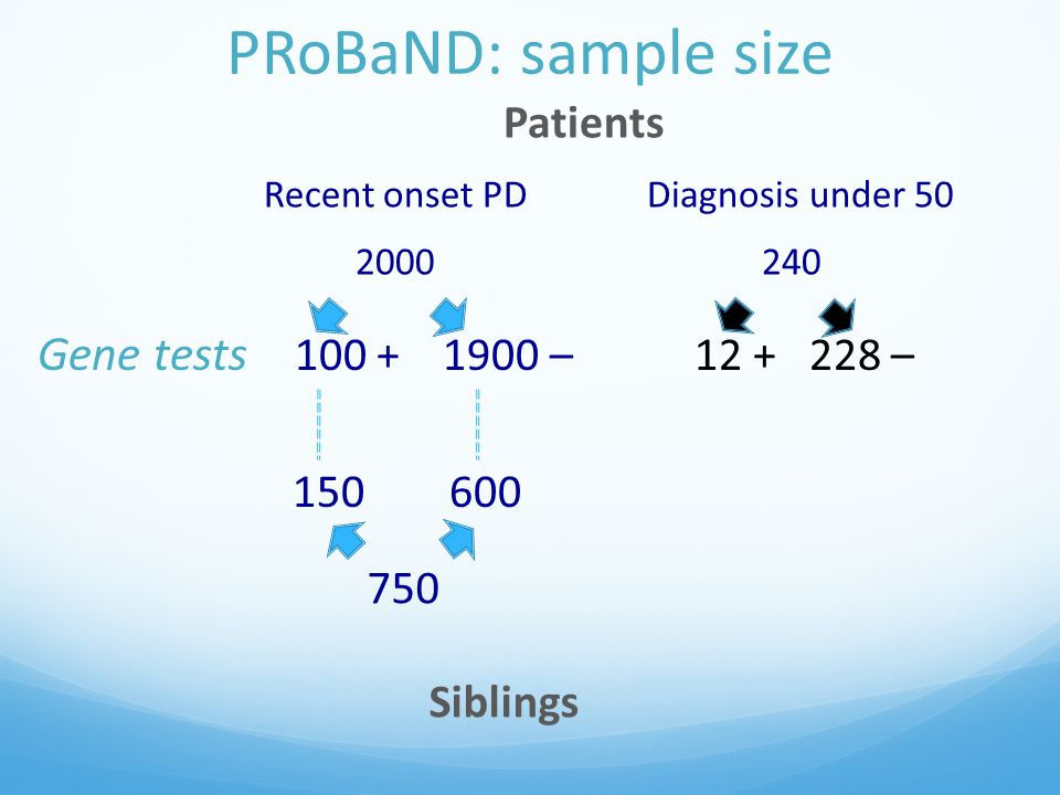 PRoBaND: sample size Patients Recent onset PDDiagnosis under 50 2000 240 Gene tests 100 + 1900 – 12 + 228 – 150 600 750 Siblings