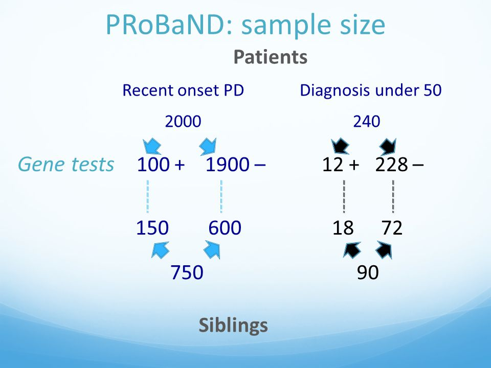 PRoBaND: sample size Patients Recent onset PDDiagnosis under 50 2000 240 Gene tests 100 + 1900 – 12 + 228 – 150 600 18 72 750 90 Siblings