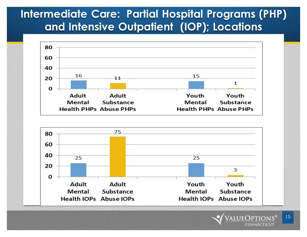 Intermediate Care: Partial Hospital Programs (PHP) and Intensive Outpatient (IOP); Locations 15