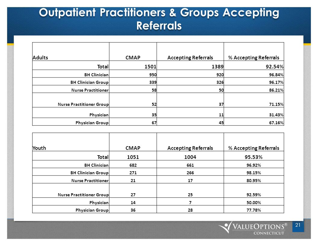 Outpatient Practitioners & Groups Accepting Referrals 21 AdultsCMAPAccepting Referrals% Accepting Referrals Total1501138992.54% BH Clinician95092096.84% BH Clinician Group33932696.17% Nurse Practitioner585086.21% Nurse Practitioner Group523771.15% Physician351131.43% Physician Group674567.16% YouthCMAPAccepting Referrals% Accepting Referrals Total1051100495.53% BH Clinician68266196.92% BH Clinician Group27126698.15% Nurse Practitioner211780.95% Nurse Practitioner Group272592.59% Physician14750.00% Physician Group362877.78%
