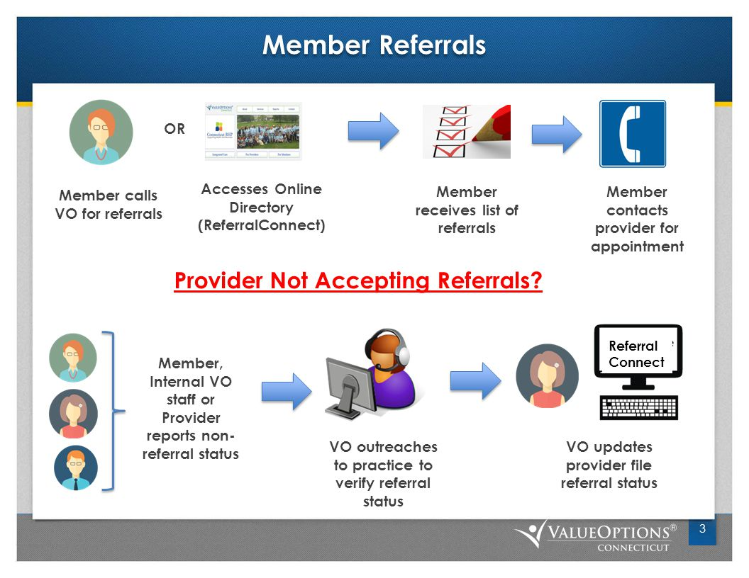 Member Referrals 3 Member calls VO for referrals Accesses Online Directory (ReferralConnect) Referral Connect VO updates provider file referral status OR Member receives list of referrals Provider Not Accepting Referrals.