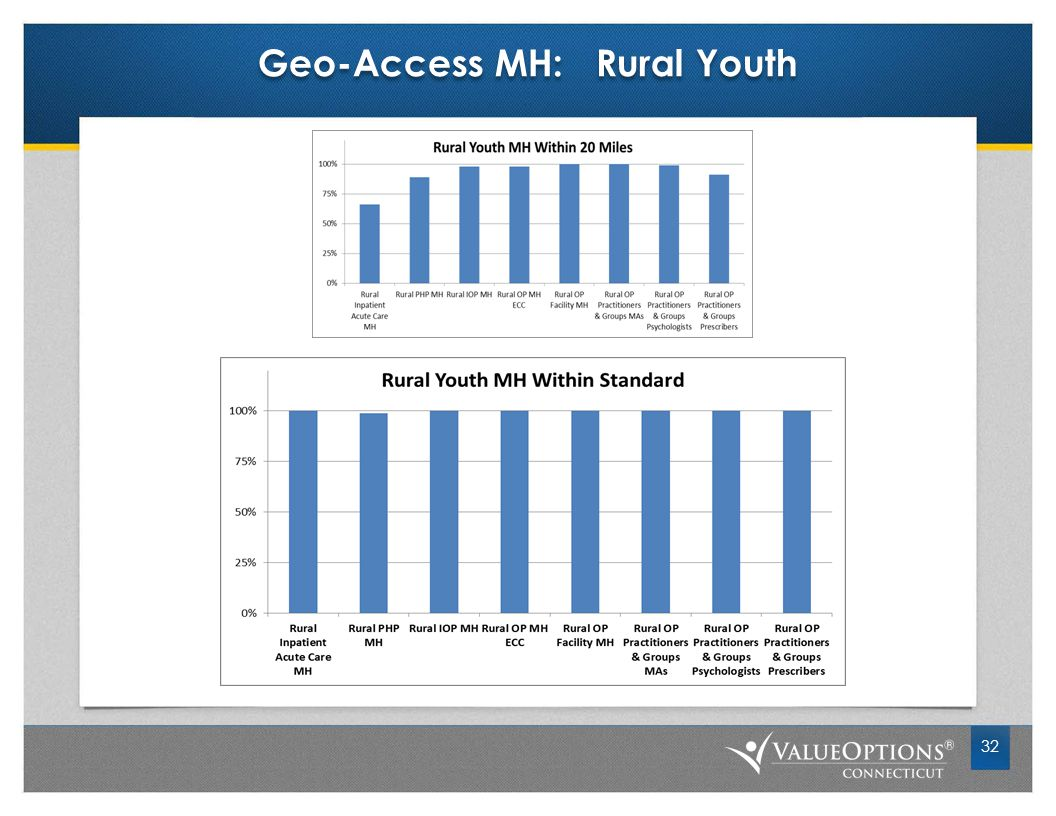 Geo-Access MH: Rural Youth 32