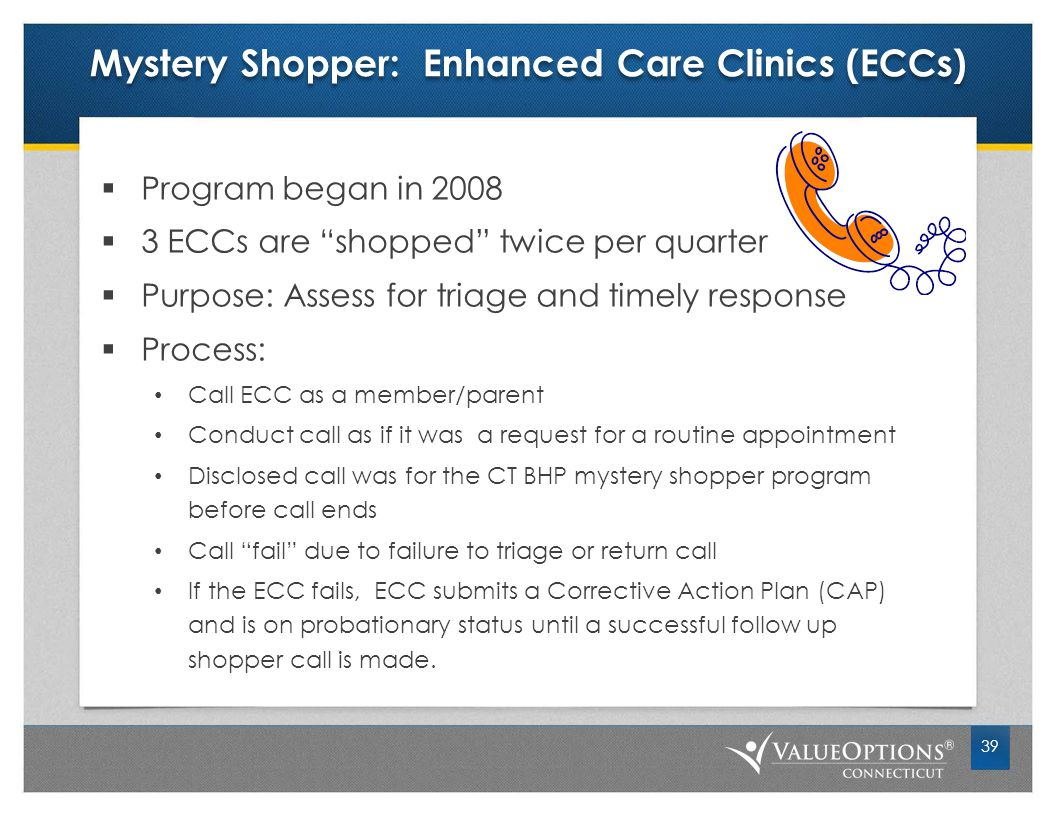 Mystery Shopper: Enhanced Care Clinics (ECCs)  Program began in 2008  3 ECCs are shopped twice per quarter  Purpose: Assess for triage and timely response  Process: Call ECC as a member/parent Conduct call as if it was a request for a routine appointment Disclosed call was for the CT BHP mystery shopper program before call ends Call fail due to failure to triage or return call If the ECC fails, ECC submits a Corrective Action Plan (CAP) and is on probationary status until a successful follow up shopper call is made.
