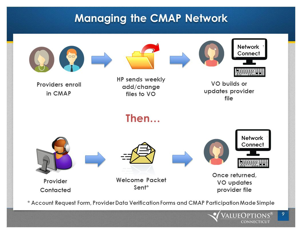 Managing the CMAP Network 9 Providers enroll in CMAP Network Connect HP sends weekly add/change files to VO VO builds or updates provider file Provider Contacted Welcome Packet Sent* Network Connect Once returned, VO updates provider file * Account Request Form, Provider Data Verification Forms and CMAP Participation Made Simple Then…