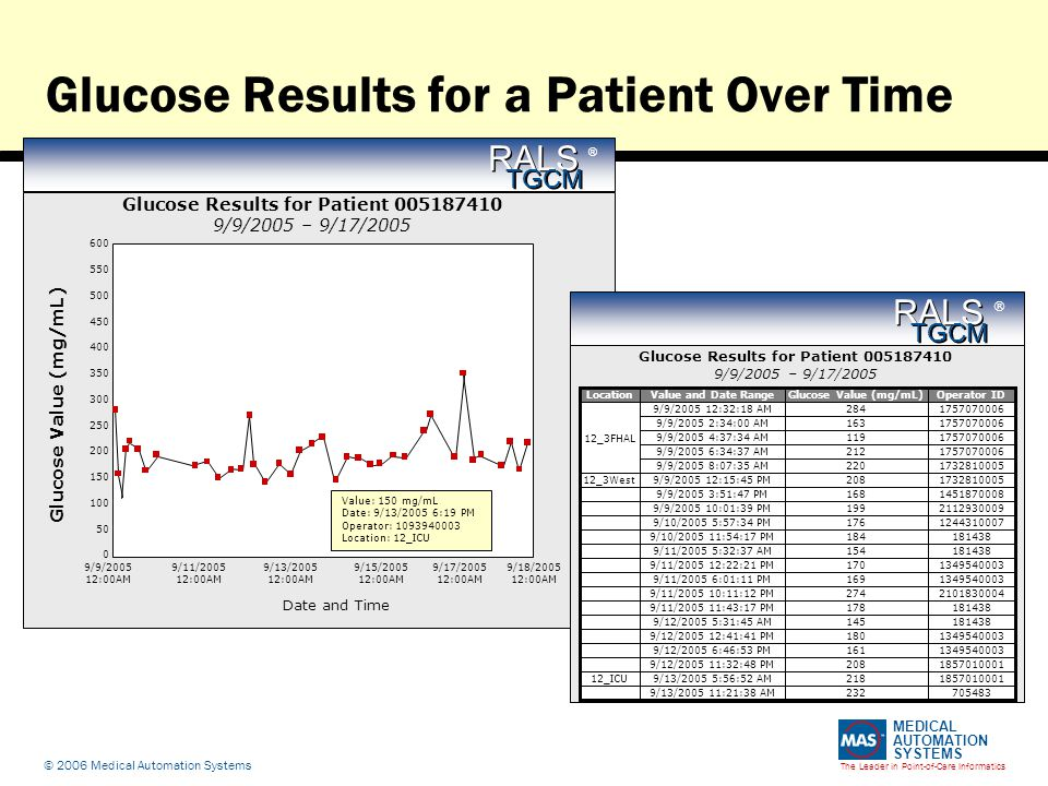 The Leader in Point-of-Care Informatics MEDICAL AUTOMATION SYSTEMS © 2006 Medical Automation Systems Glucose Results for a Patient Over Time Glucose Results for Patient 005187410 9/9/2005 – 9/17/2005 600 550 500 450 400 350 300 250 200 150 100 50 0 9/9/2005 12:00AM 9/11/2005 12:00AM 9/13/2005 12:00AM 9/15/2005 12:00AM 9/17/2005 12:00AM 9/18/2005 12:00AM Date and Time Glucose Value (mg/mL) Value: 150 mg/mL Date: 9/13/2005 6:19 PM Operator: 1093940003 Location: 12_ICU RALS TGCM ®