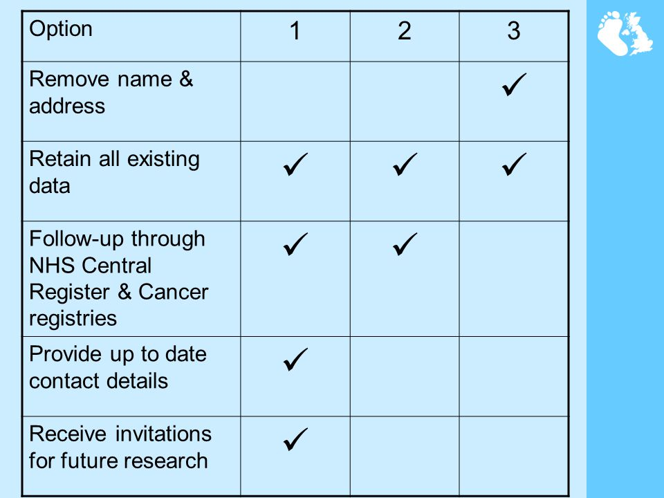 Option 123 Remove name & address Retain all existing data Follow-up through NHS Central Register & Cancer registries Provide up to date contact detail