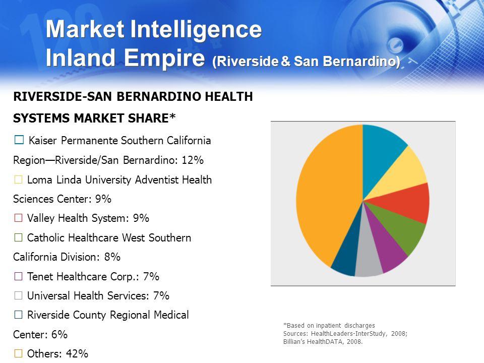 Market Intelligence Inland Empire (Riverside & San Bernardino) RIVERSIDE-SAN BERNARDINO HEALTH SYSTEMS MARKET SHARE* Kaiser Permanente Southern Califo