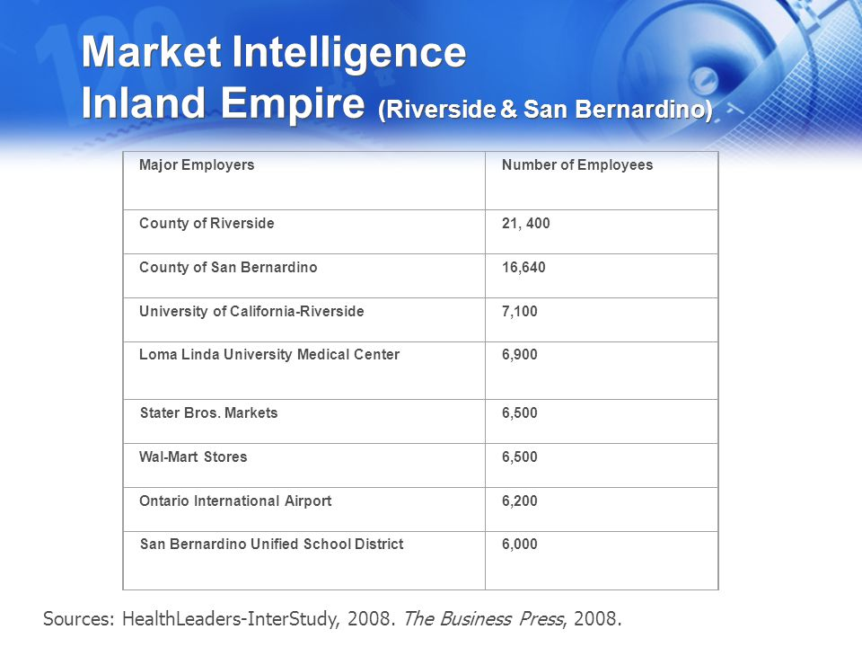 Market Intelligence Inland Empire (Riverside & San Bernardino) RIVERSIDE-SAN BERNARDINO HEALTH SYSTEMS MARKET SHARE* Kaiser Permanente Southern California Region—Riverside/San Bernardino: 12% Loma Linda University Adventist Health Sciences Center: 9% Valley Health System: 9% Catholic Healthcare West Southern California Division: 8% Tenet Healthcare Corp.: 7% Universal Health Services: 7% Riverside County Regional Medical Center: 6% Others: 42% *Based on inpatient discharges Sources: HealthLeaders-InterStudy, 2008; Billian's HealthDATA, 2008.