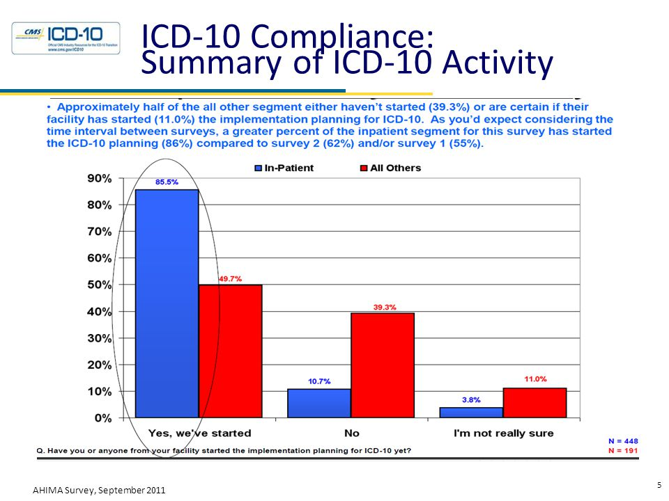 ICD-10 Compliance: Summary of ICD-10 Activity 5 AHIMA Survey, September 2011