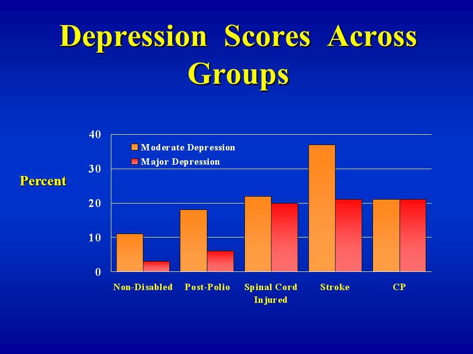 Depression Scores Across Groups Percent