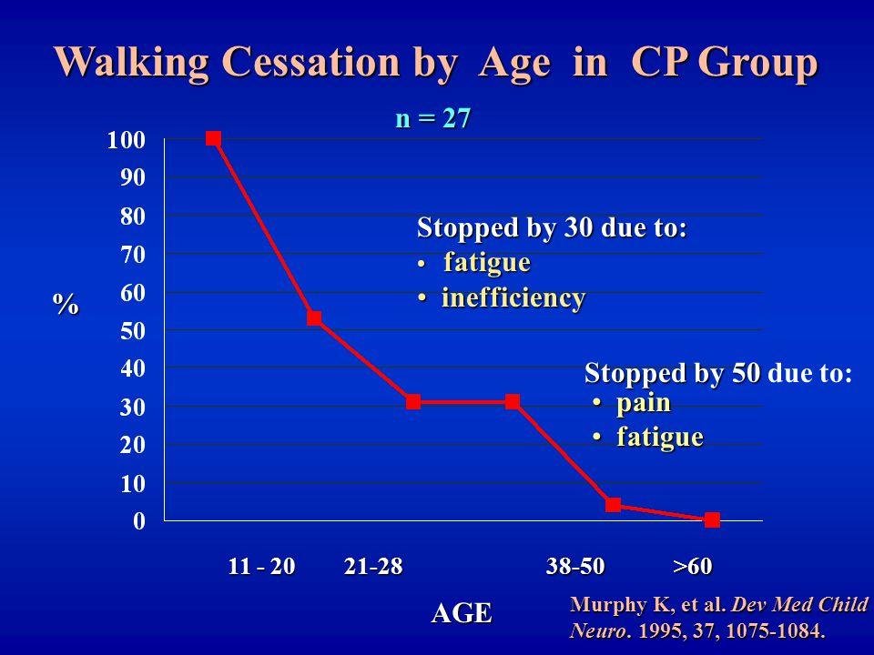 11 - 20 21-2838-50>60 Walking Cessation by Age in CP Group % AGE n = 27 Murphy K, et al.