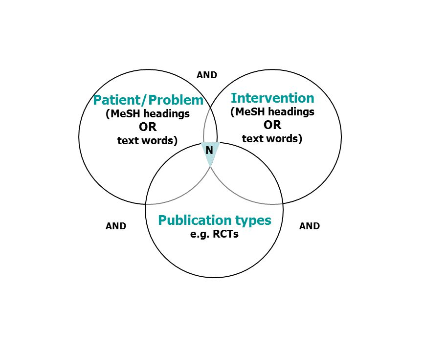 Intervention (MeSH headings OR text words) Patient/Problem (MeSH headings OR text words) Publication types e.g.