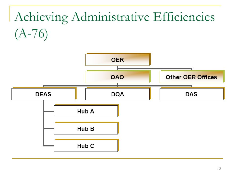 12 Achieving Administrative Efficiencies (A-76) OER OAO DEAS Hub A Hub B Hub C DQADAS Other OER Offices