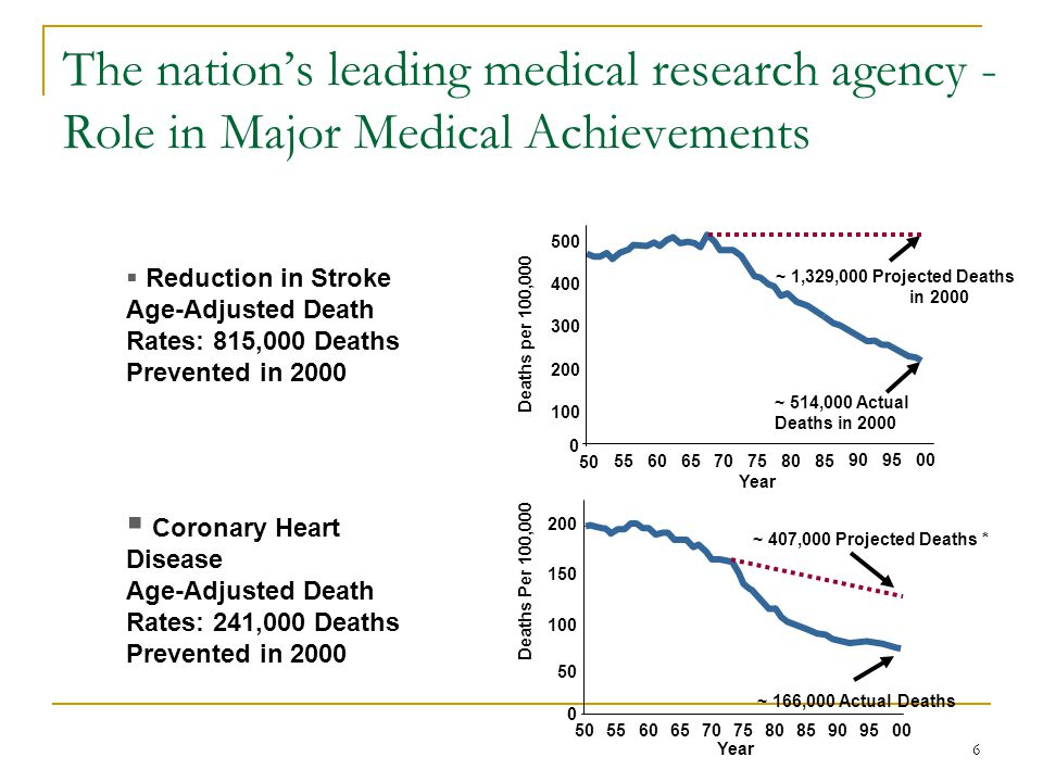 6 The nation's leading medical research agency - Role in Major Medical Achievements ~ 407,000 Projected Deaths * 200 100 50 0 150 Deaths Per 100,000 5055606570758085909500 Year ~ 166,000 Actual Deaths  Coronary Heart Disease Age-Adjusted Death Rates: 241,000 Deaths Prevented in 2000 500 400 300 200 100 0 50 5560 65 70 75 80 85 90 95 00 Deaths per 100,000 Year ~ 514,000 Actual Deaths in 2000 ~ 1,329,000 Projected Deaths in 2000  Reduction in Stroke Age-Adjusted Death Rates: 815,000 Deaths Prevented in 2000