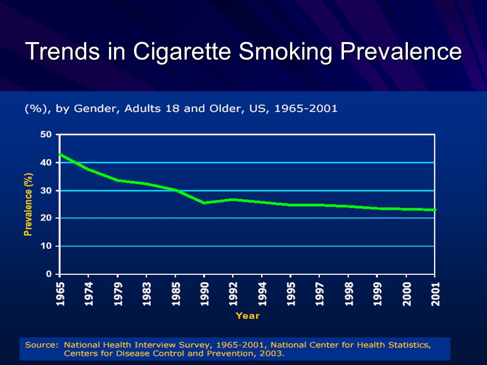 Trends in Cigarette Smoking Prevalence