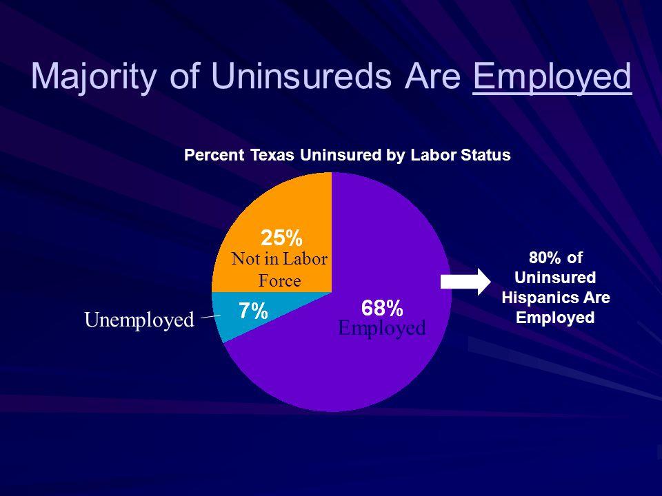 Majority of Uninsureds Are Employed Employed Percent Texas Uninsured by Labor Status Not in Labor Force Unemployed 80% of Uninsured Hispanics Are Employed