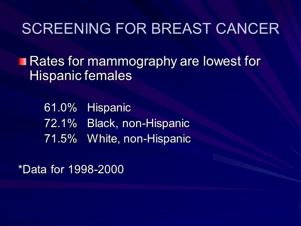SCREENING FOR BREAST CANCER Rates for mammography are lowest for Hispanic females 61.0% Hispanic 61.0% Hispanic 72.1% Black, non-Hispanic 72.1% Black, non-Hispanic 71.5% White, non-Hispanic 71.5% White, non-Hispanic *Data for 1998-2000