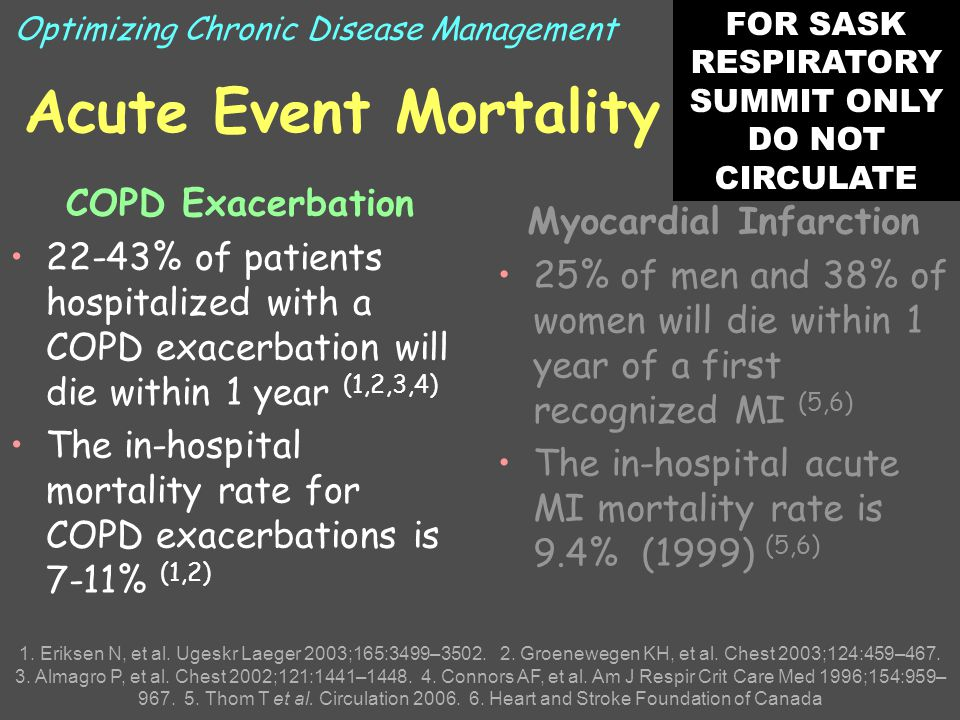 Acute Event Mortality COPD Exacerbation 22-43% of patients hospitalized with a COPD exacerbation will die within 1 year (1,2,3,4) The in-hospital mortality rate for COPD exacerbations is 7-11% (1,2) Myocardial Infarction 25% of men and 38% of women will die within 1 year of a first recognized MI (5,6) The in-hospital acute MI mortality rate is 9.4% (1999) (5,6) 1.