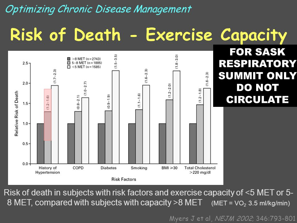 Risk of Death - Exercise Capacity Risk of death in subjects with risk factors and exercise capacity of 8 MET (MET = VO 2 3.5 ml/kg/min) Myers J et al, NEJM 2002; 346:793-801 Optimizing Chronic Disease Management FOR SASK RESPIRATORY SUMMIT ONLY DO NOT CIRCULATE