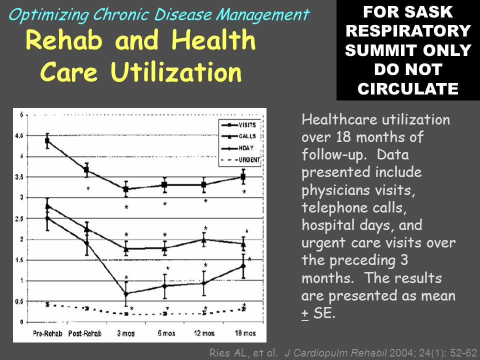 Rehab and Health Care Utilization Ries AL, et al.